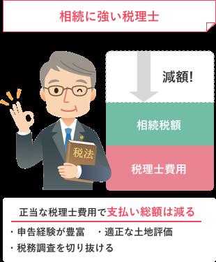 相続税に強い税理士の場合