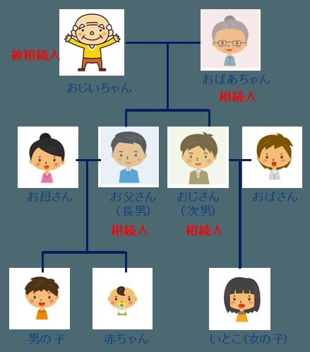 相続人の家族