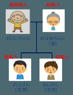 相続人パターンA-1:配偶者と子