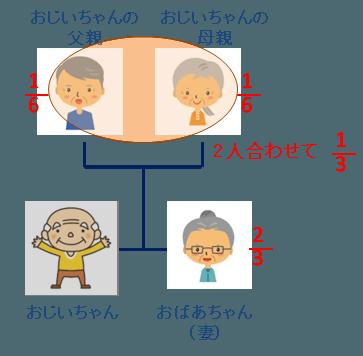 相続分-配偶者と親