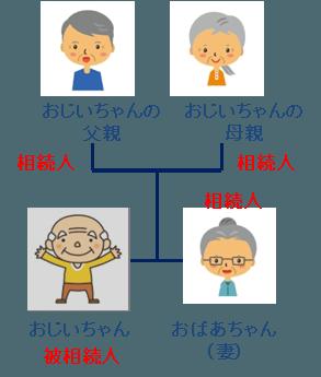 相続人パターンA-2:配偶者と親