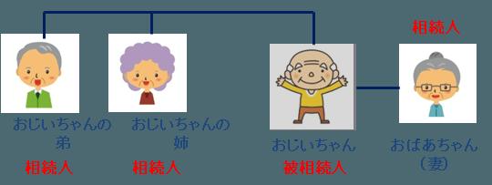 相続人パターンA-3:配偶者と兄弟姉妹