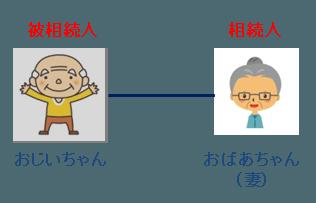 相続人パターンA-4:配偶者のみ