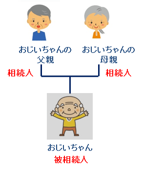 相続人パターンB-2:親
