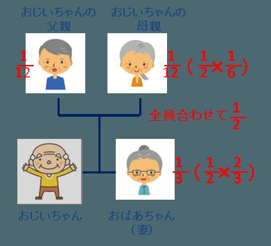 遺留分-配偶者と親