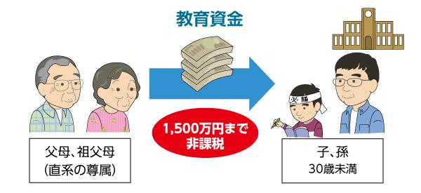 贈与の特例-教育資金