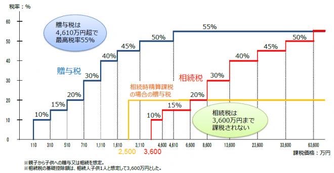 相続税と贈与税の税率構造