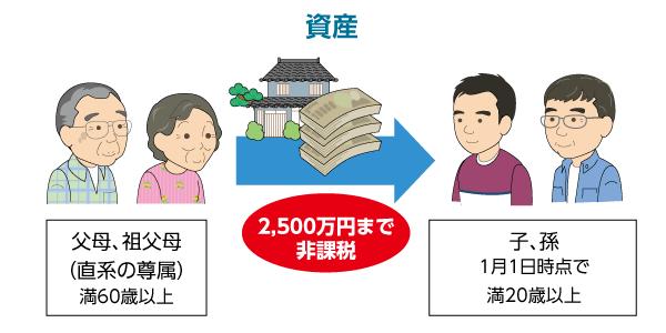贈与の特例-相続時精算課税制度