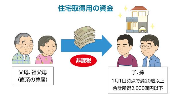贈与税特例住宅-1
