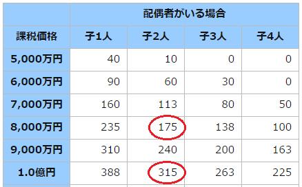 相続税早見表(抜粋)