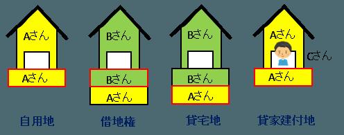 宅地-分類