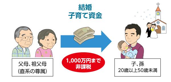 贈与税特例-結婚・育児