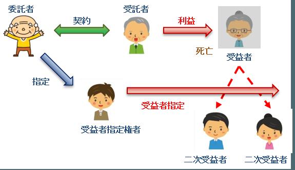 家族信託 受益権指定権者