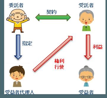 家族信託 受益者代理人