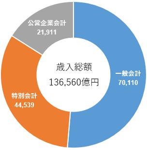 東京都平成28年度歳入