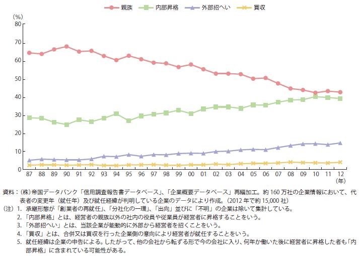 中小企業白書2014-事業承継
