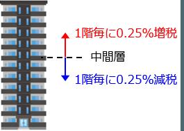 タワーマンション固定資産税増税
