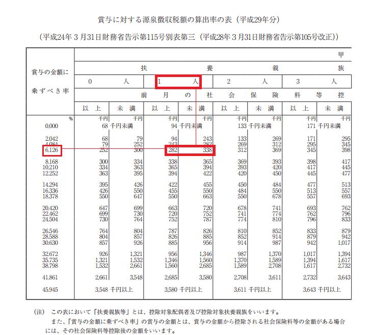 平成29年源泉徴収税額表(賞与)