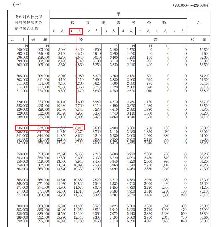 平成29年源泉徴収税額表
