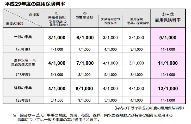 平成29年雇用保険料率