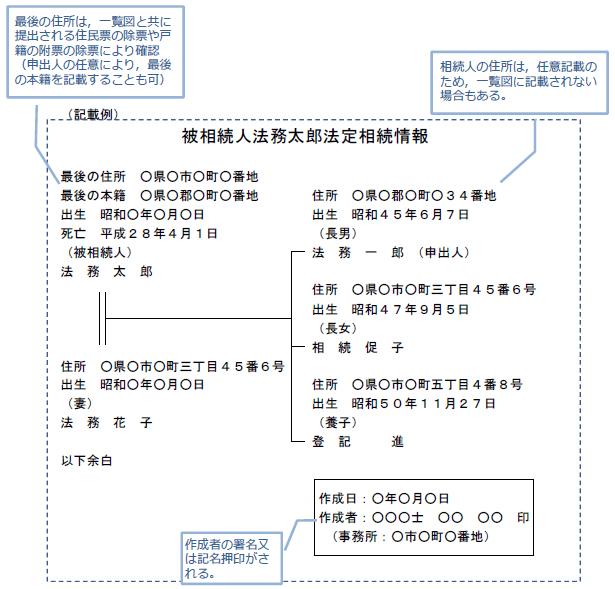 法務省 法定相続情報証明制度